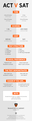 act v sat wasatch academy start studying now test early and be prepared for the journey to your dream school