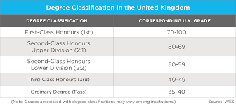 education in the u k wenr 2 degree classication united kingdom