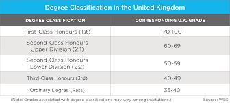 education in the u k wenr 2 degree classication united kingdom