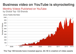 youtube-success-business