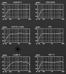 <b>Monkey Banana</b> Lemur 5 – активный <b>студийный монитор</b> с DSP ...