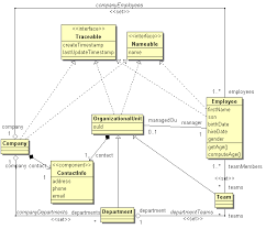 i    the human resources  hr  sample applicationorganization class diagram