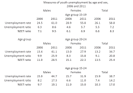 measuring youth unemployment the irish economy while the youth unemployment crisis not be as severe as suggested by the headline youth unemployment rate it is a crisis