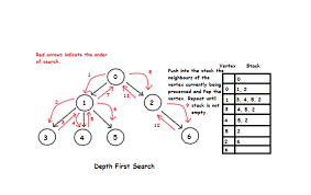 graphs interview questions data structures depth first search dfs algorithms and data structures
