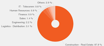 categories according to our data by number of offers these are the most popular categories for contracts manager contract manager job description