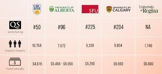 grading grad schools how do western canadian universities measure priority grad school infographic