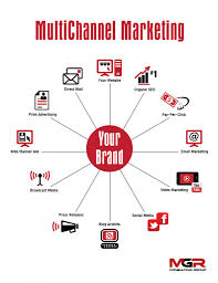 how to build your brand effective diversified marketing how to build your brand effective diversified marketing strategies view larger image mgr multchannelmarketing infographic2 791x1024
