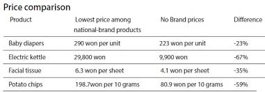 [Sponsored Report] E-Mart's '<b>No Brand</b>' is low-cost, high-quality ...