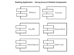 component diagram   component diagrams   uml notations   uml    here an banking application contains various modules link balance  transfer  pay bill etc  components modules  these components are part of bigger