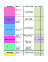 anemia chart by xiaopangnv nursing microcytic anemia chart by xiaopangnv
