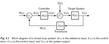 chapter    system modeling with block diagrams   engineering    block diagram of a closed loop system  r z