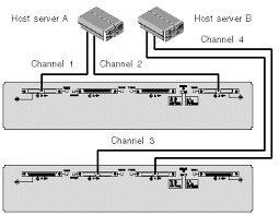 c h a p t e r 4 connecting your scsi array figure showing a split bus configuration two servers directly connected to two jbods
