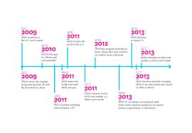 careers timeline english jpg