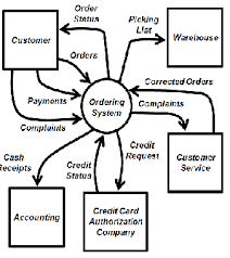 system context diagram  description  amp  examples   study comexample billing system context diagram