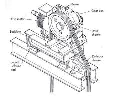 elevator machine and drive system ~ electrical knowhow on simple electric motor schematic