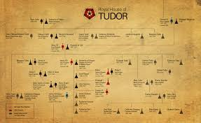 tudors in tha house mike curato tudor tree