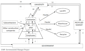 sustainability full text a dynamic model for construction sustainability 06 00416 g002 1024
