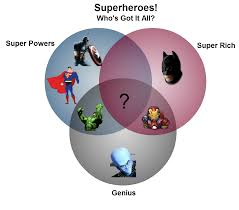 creative venn diagrams to get you thinking   creately blogsuperheroes venn diagram