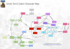 uncle tom s cabin james kennedy uncle tom s cabin character map