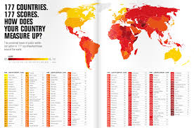 pest analysis of high potential for growth corruption chart map countries