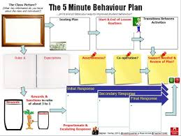 the minute lesson plan series teachertoolkit the 5minbehaviourplan