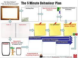 the minute lesson plan series teachertoolkit the 5minbehaviourplan