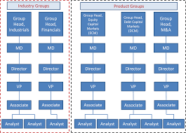 associate vs analyst in investment banking and equity research investment banking structure equity research structure