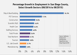 california san diego regional economic development corporation which added 6 900 jobs and accounted for approximately 17 8 percent of the region s private job growth the tourism industry had a slower month than