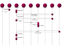 sequence diagram for hotel management system  uml    lucidchartsequence diagram for hotel management system  uml  width