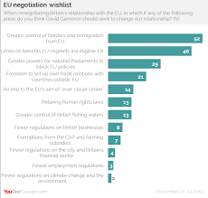yougov eu referendum polling is the leave number soft 45% consider splitting from the eu to be risky against 36% who think it risky to remain in the eu 33% think they would be worse off if we leave versus