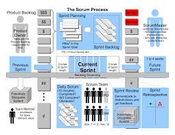 diagram archives   agile advice  all of scrum diagram