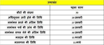 Image result for उत्तराखंड विधानसभा चुनाव