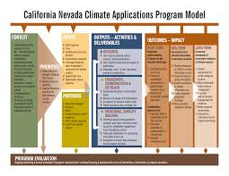cnap program cnap and mentoring early career scientists the program model also describes the short term near term and long term goals for the program