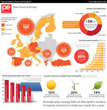 the economic effects of cheaper solar power economics help gds graphics