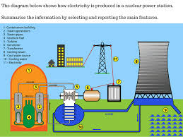ielts writing task process questions ielts advantage nuclear power generation ielts writing task 1 process
