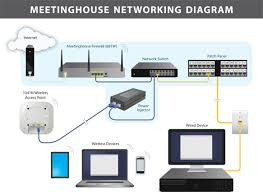 office network wiring diagram office image wiring wired network diagram wired image wiring diagram on office network wiring diagram