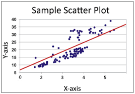 how can i use trendlines and linear regression to analyze the    scatter plot   linear regression line shown in red