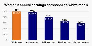 Wage gap, gender pay gap charts show how much <b>more men</b> make ...