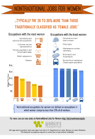 resources washington area women s foundation website nontraditional jobs
