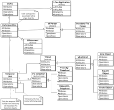 vizfixview the class uml diagram