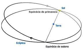 Resultado de imagem para equinócio