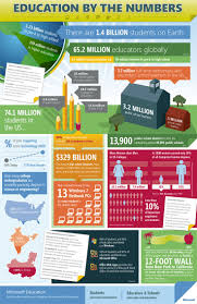 best images about college infographics biggest be part of the 170 million students in college