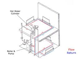 heating beginner's guide homebuilding & renovating Underfloor Heating Wiring Diagram Combi Boiler in recent years 'unvented' systems have become more popular unvented cylinders provide hot water throughout the house at mains pressure Installing Underfloor Heating