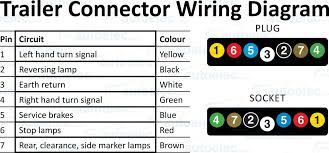 wiring diagram for 7 pin rv plug the wiring diagram trailer 7 wire diagram 7 way wiring diagram 7 way trailer