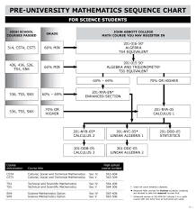 mathematics sequence chart science john abbott college mathematics sequence chart science