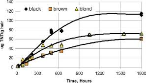 Sorption of TNT by black, brown, & <b>blond hair</b> over time. | Download ...