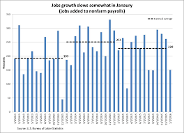 good signs hidden in the jobs report aier the private sector has been driving this jobs growth in the private sector added 158 000 jobs while government jobs shrunk by 7 000