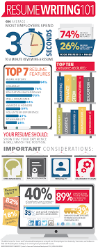 the real deal on resume writing ccpd in this infographic you can some of the essentials on resume writing if you are interested in more tips resume help