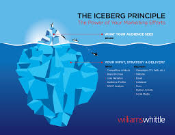 marketing iceberg related keywords suggestions marketing how to conduct a marketing communications audit williams whittle