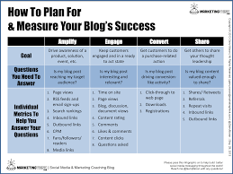 how to measure the success of your blog how to measure blog success